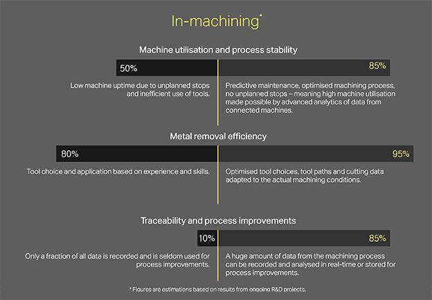 Sandvik infografica lavorazioni meccaniche 4.0