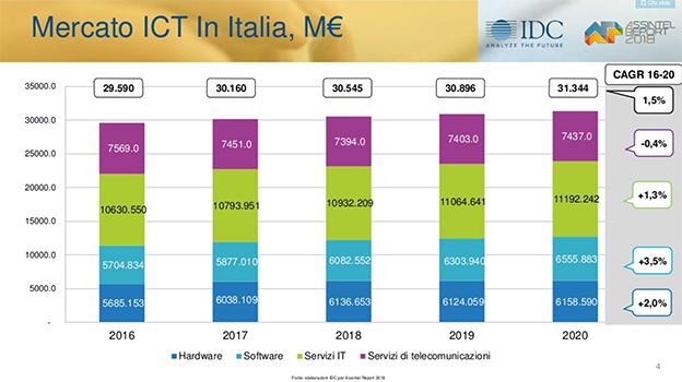 ICT crescita mercato Italia IDC 2018