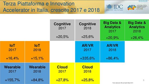 ICT tecnologie abilitanti crescita 2018 IDC
