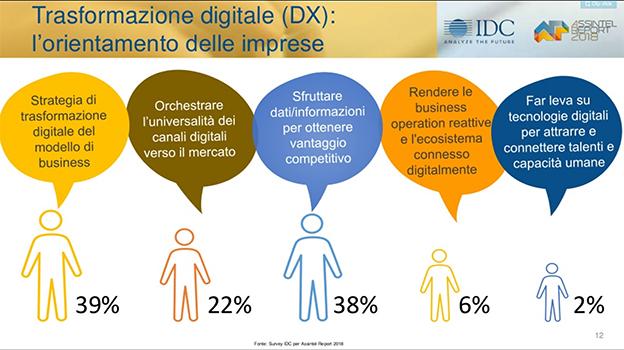 trasformazione digitale IDC 2018
