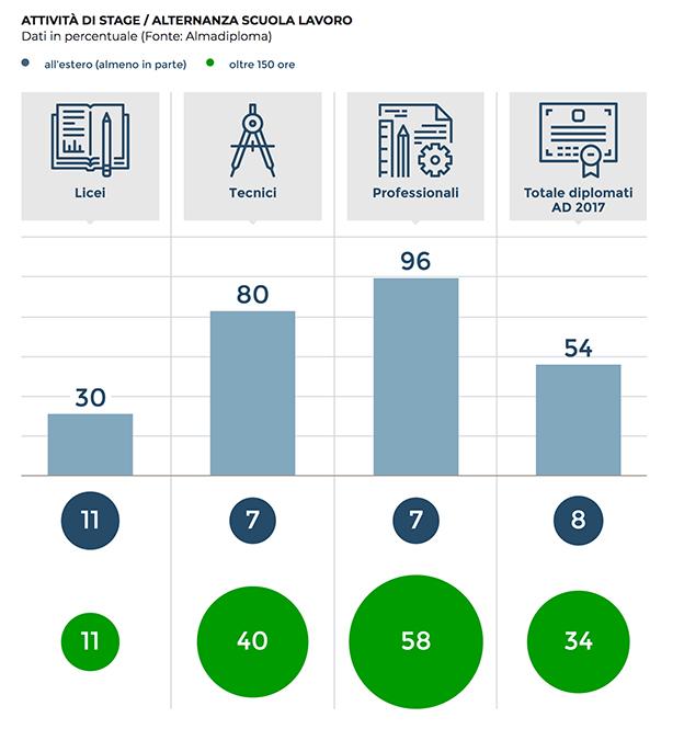 dati alternanza scuola lavoro 2017