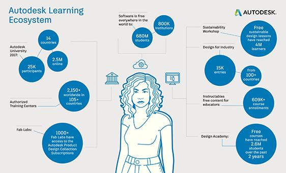 Autodesk Inc Learning Ecosystem