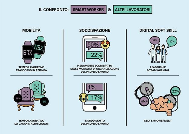 smart working qualità lavoro infografica PoliMi