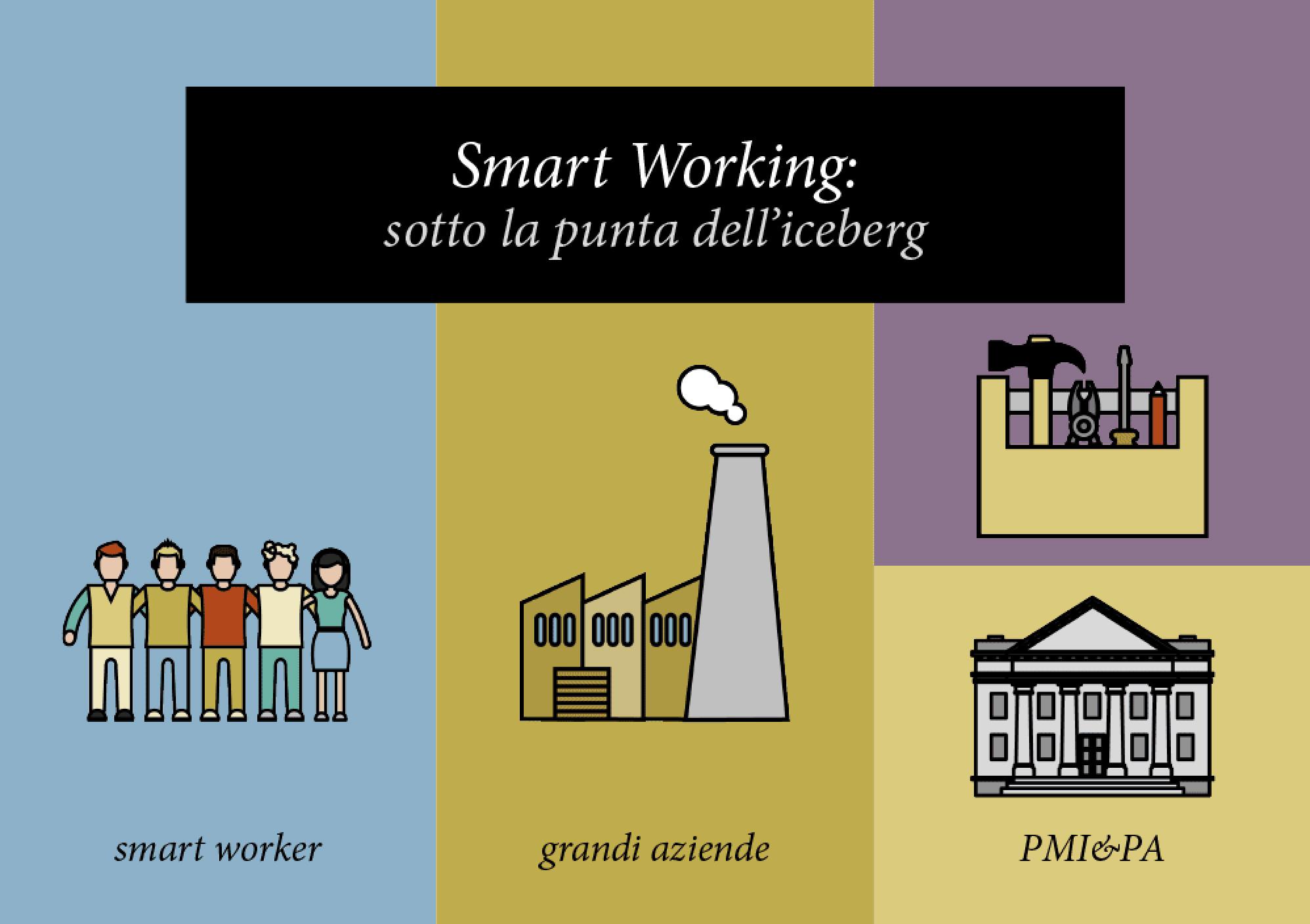 Smart working Osservatorio PoliMi