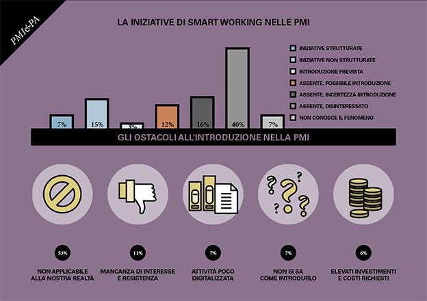 smart working infografica PMI PoliMi