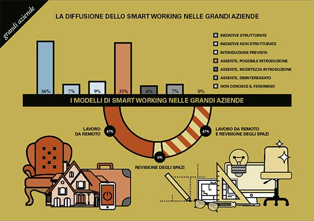 smart working infografica grandi aziende PoliMi