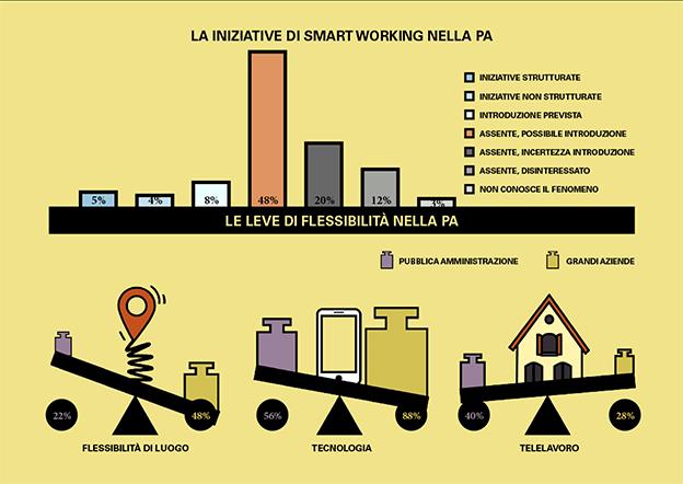 smart working pa infografica PoliMi