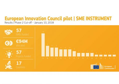 finanziamenti CEI innovazione pmi