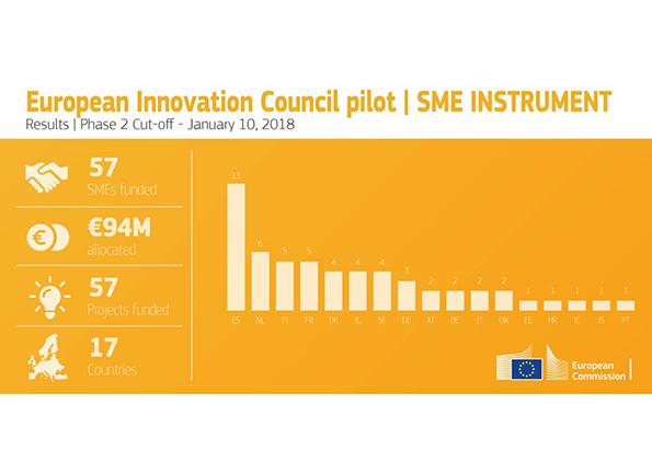 CEI finanziamenti PMI innovazione