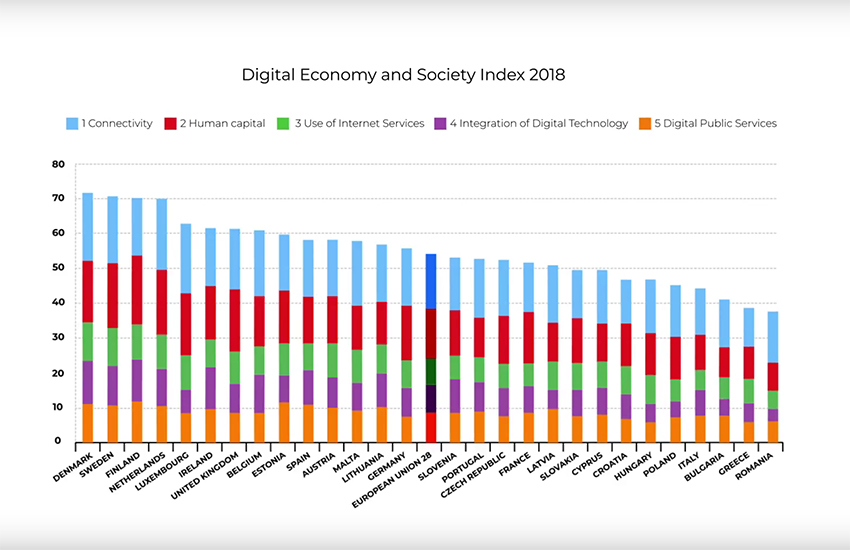 Agenda Digitale DESI 2018 Commissione Europea
