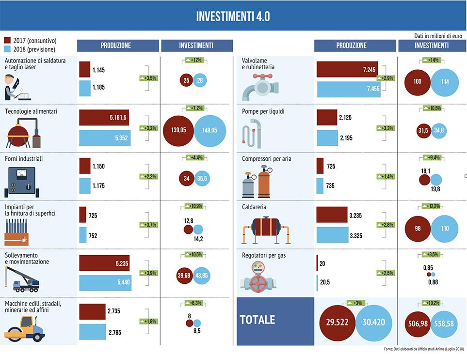 investimenti 4.0 Meccanica Anima