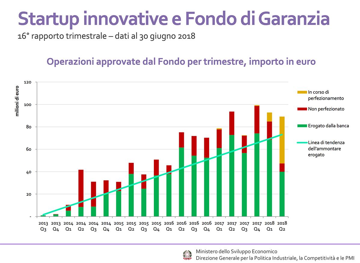 startup innovative Italia Fondo di Garanzia PMI