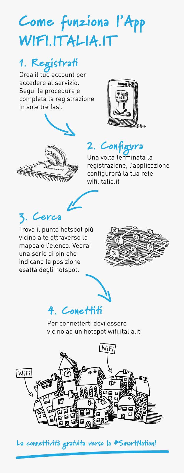progetto Piazza Wifi Italia Comuni Italiani