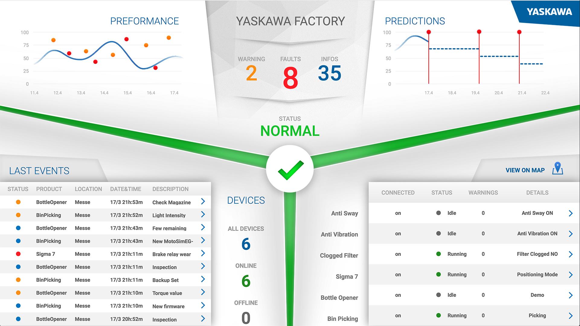 AI robot Yaskawa Cockpit monitoraggio efficienza produttiva