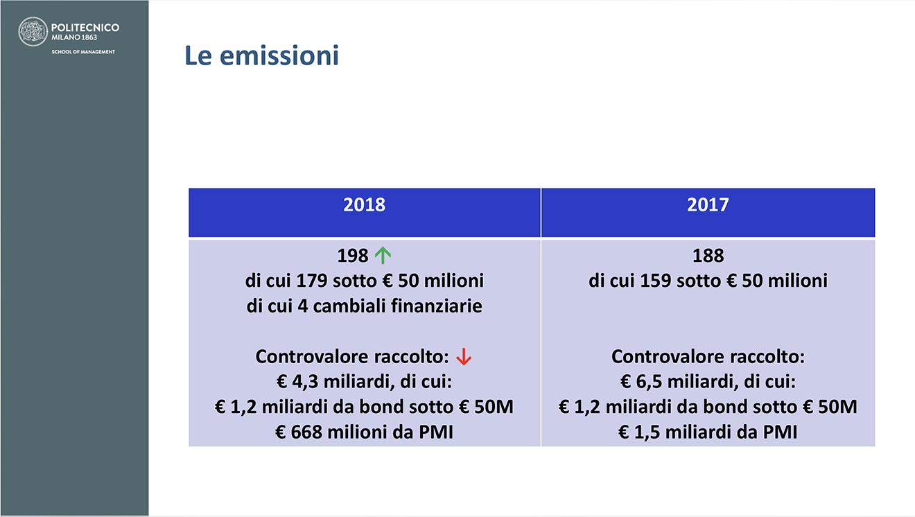 emissioni minibond 2018 report Osservatorio Polimi