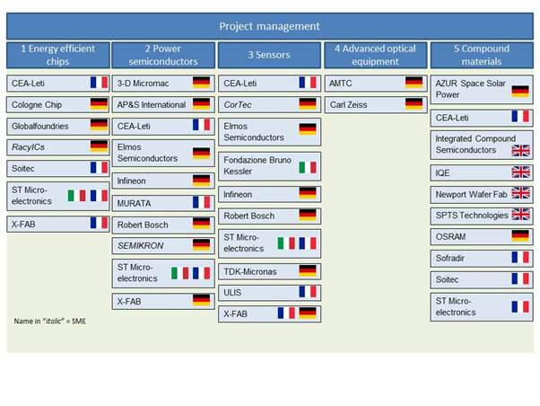microelettronica commissione europea finanziamenti