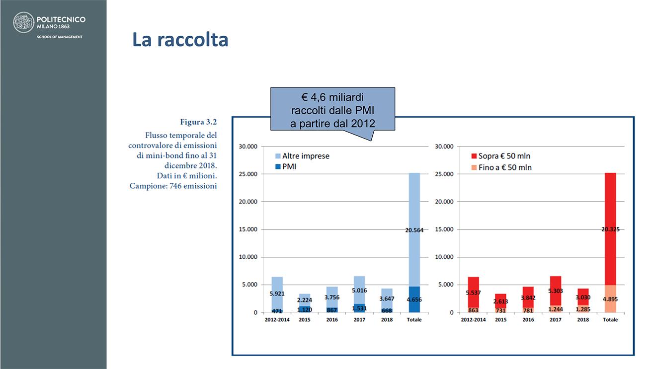 raccolta minobond 2018 report Osservatorio Polimi