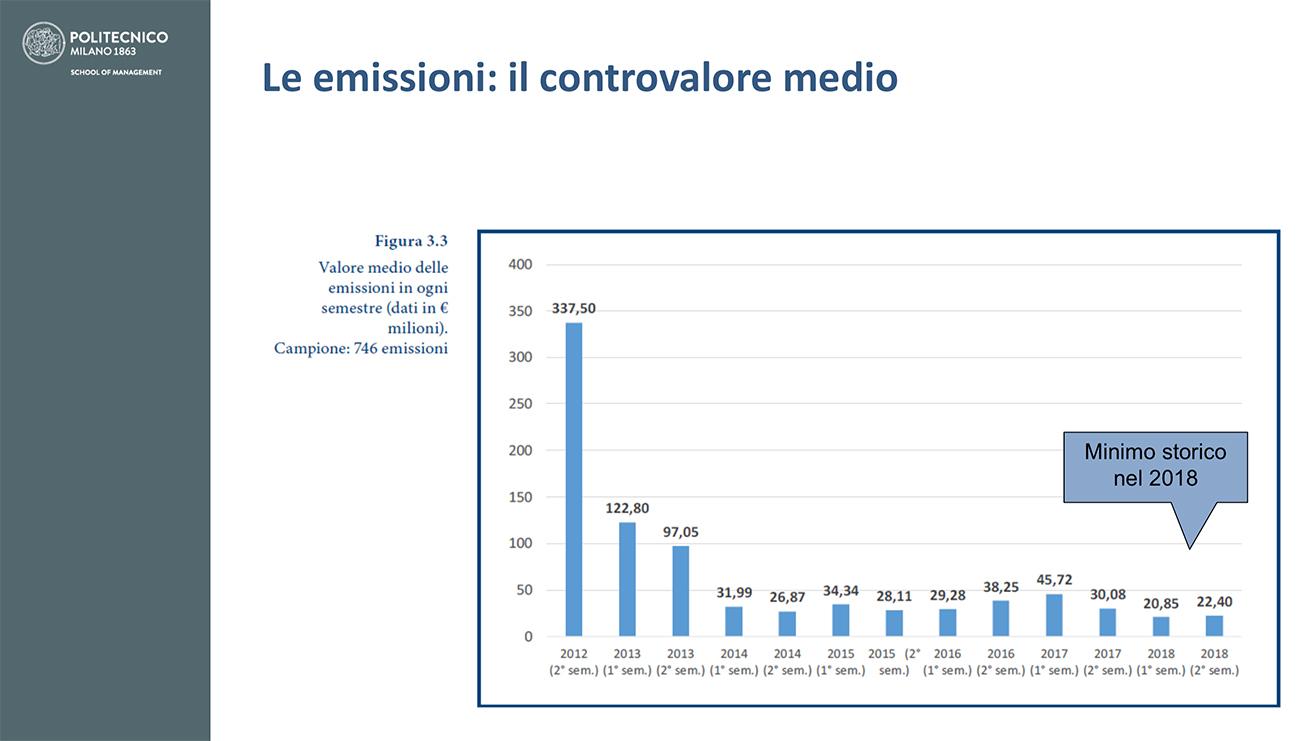 valore minibond 2018 report Osservatorio Polimi