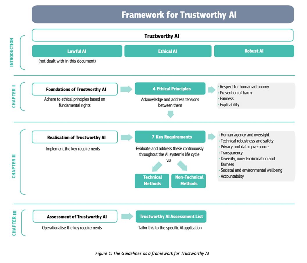 linee guida sviluppo AI Europa