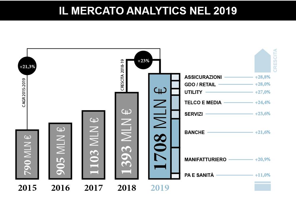 Infografica-Osservatorio-Big-Data-2019