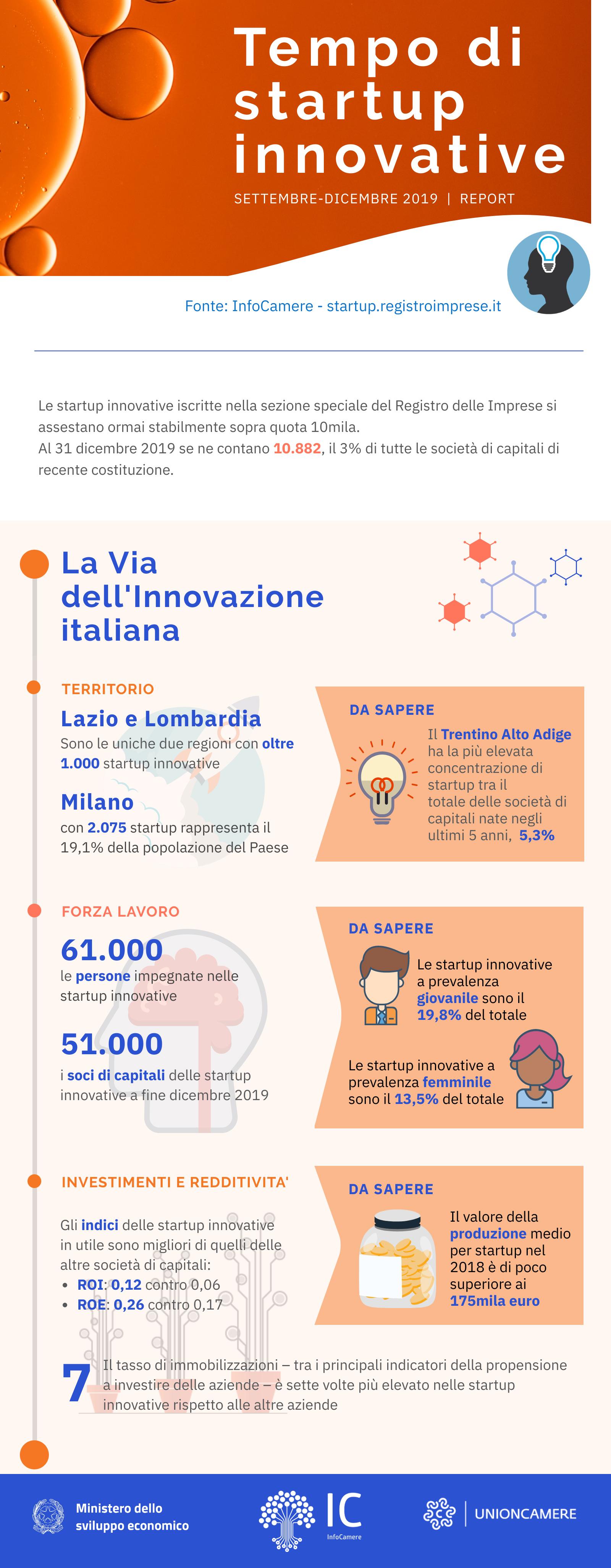 Infografica-startup