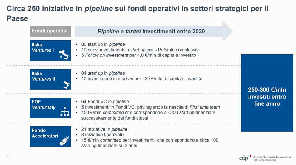 Fondi startup Venture Capital Cdp pipeline