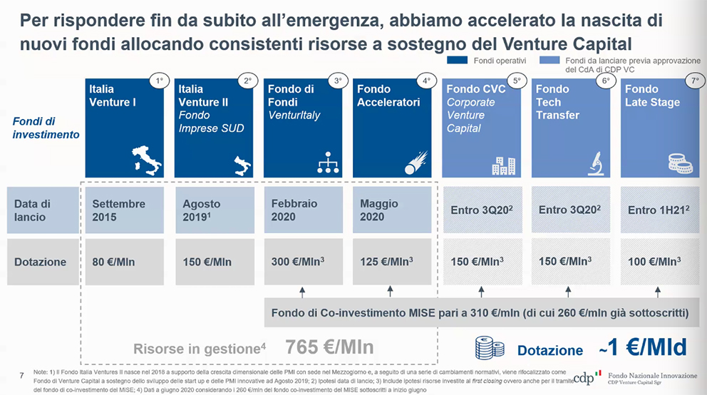 Fondi startup Venture Capital Cdp
