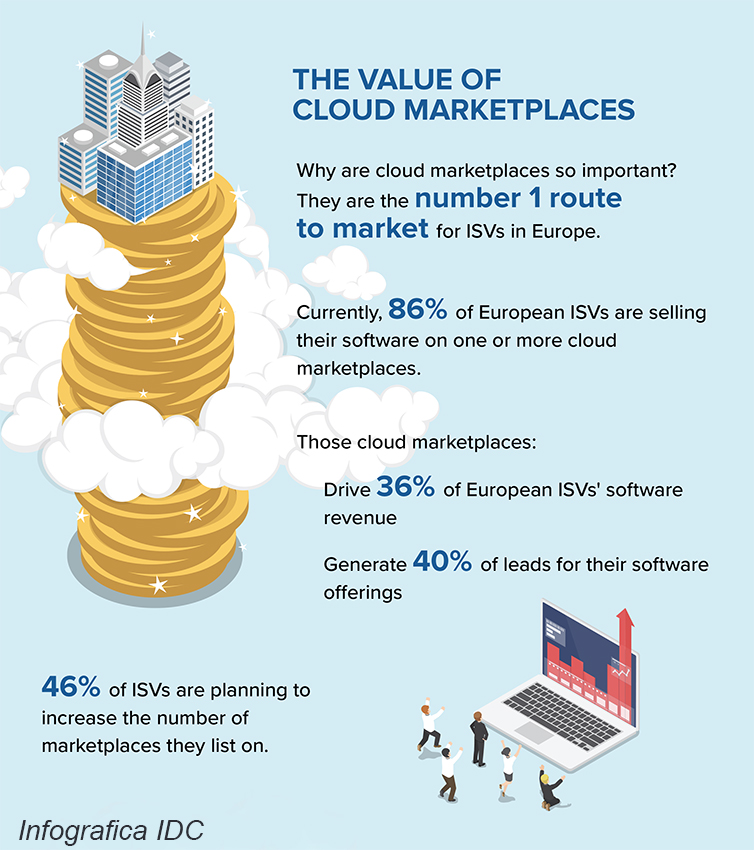 IDC-Cloud-European-ISV-infographic