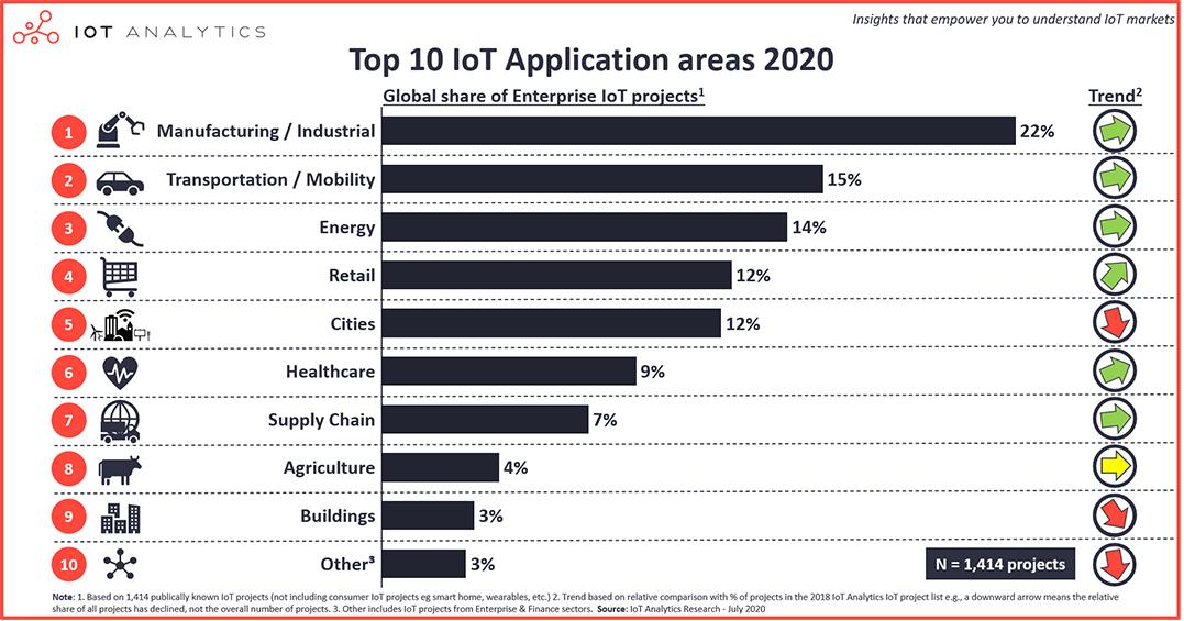 Top 10 IoT applications IoT Analytics 2020
