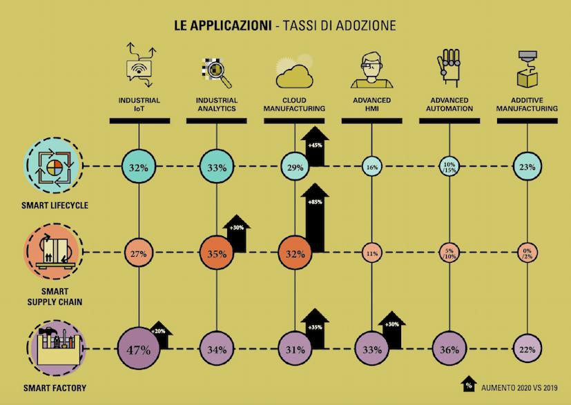 osservatorio-2020-tassi-adozione
