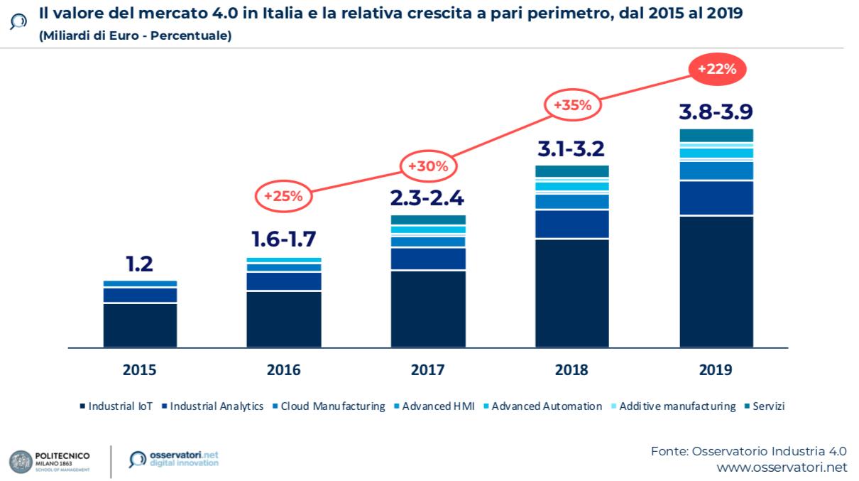 osservatorio-2020-valore-mercato-40