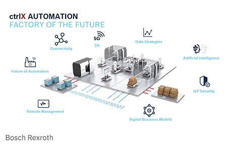 Bosch-Rexroth-OPC-UA