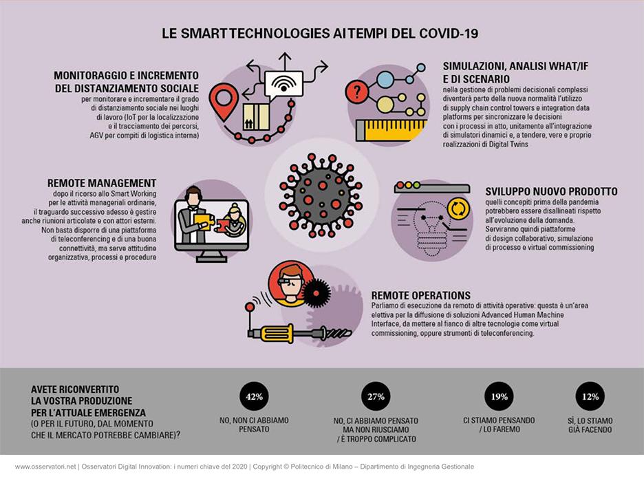 Osservatori Digital PoliMi infografiche covid