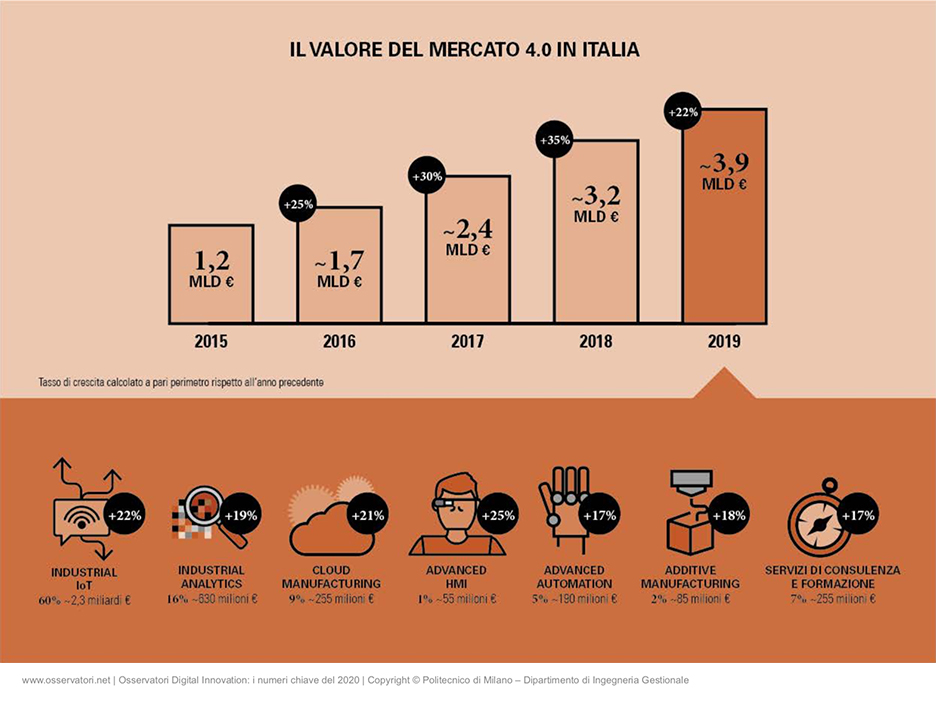 Osservatori Digital PoliMi infografiche industria 4.0
