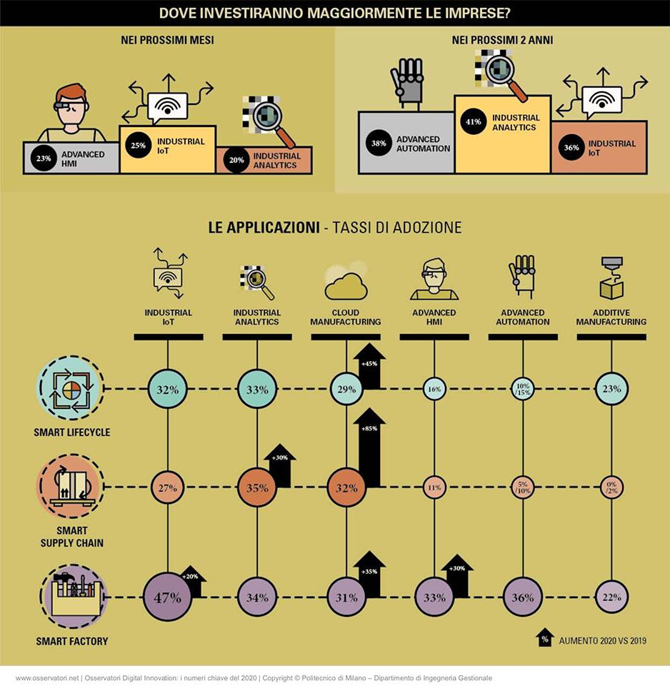 Osservatori Digital infografiche investimenti