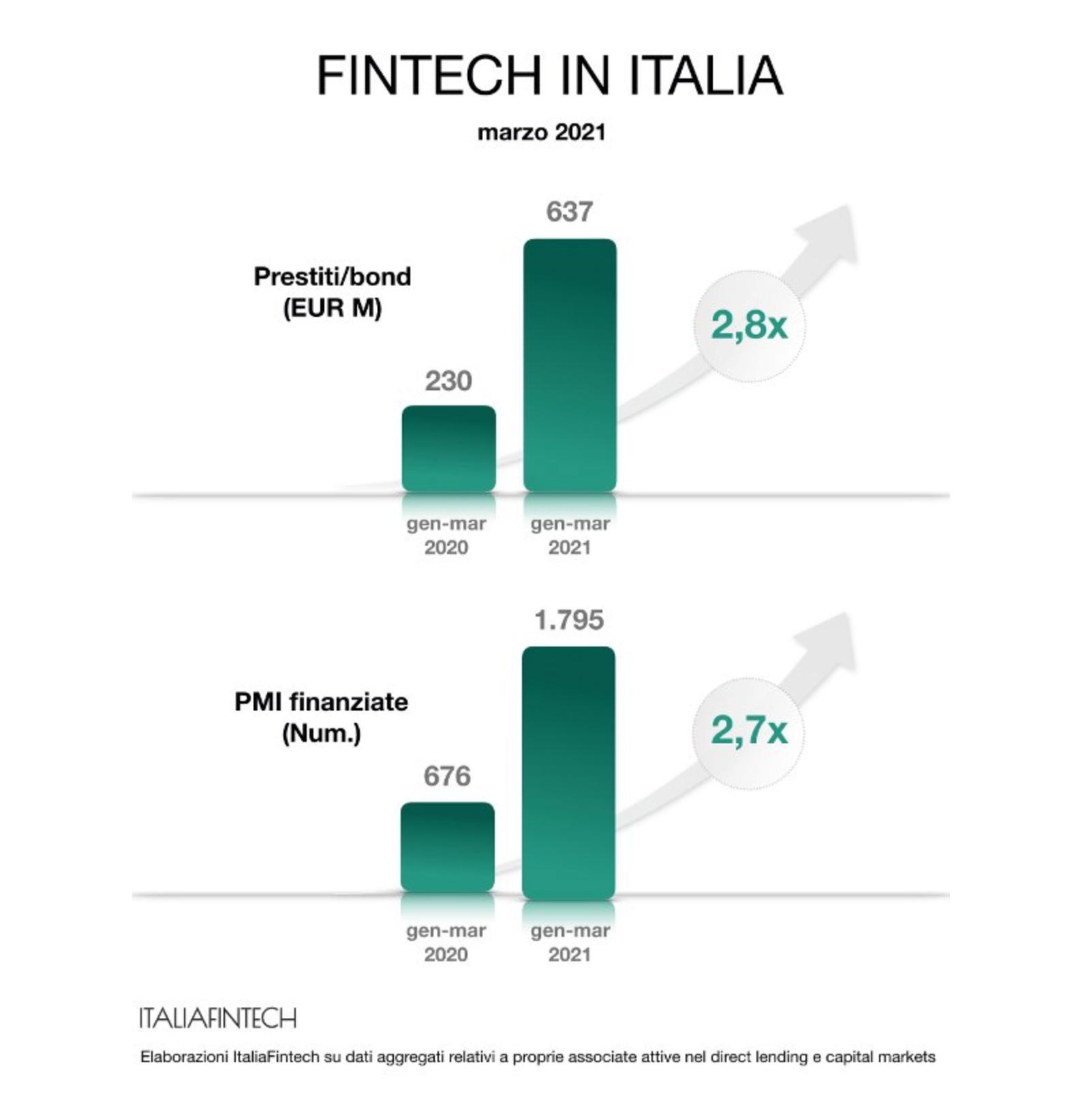 Fintech Italia finanziamenti