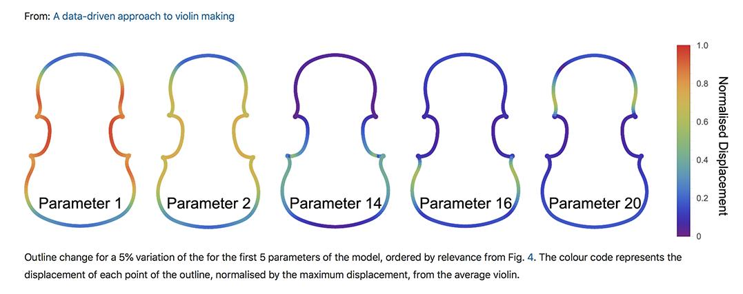 Liuteria data driven violin making AI