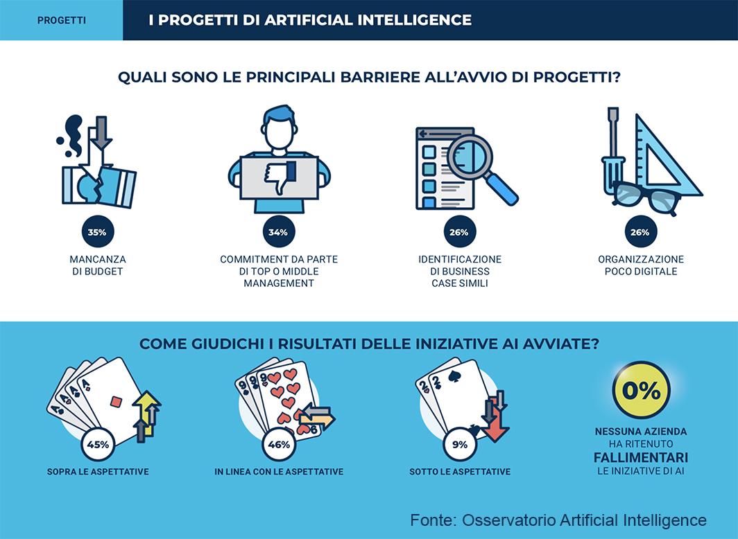 Osservatori PoliMi mercato intelligenza artificiale Italia