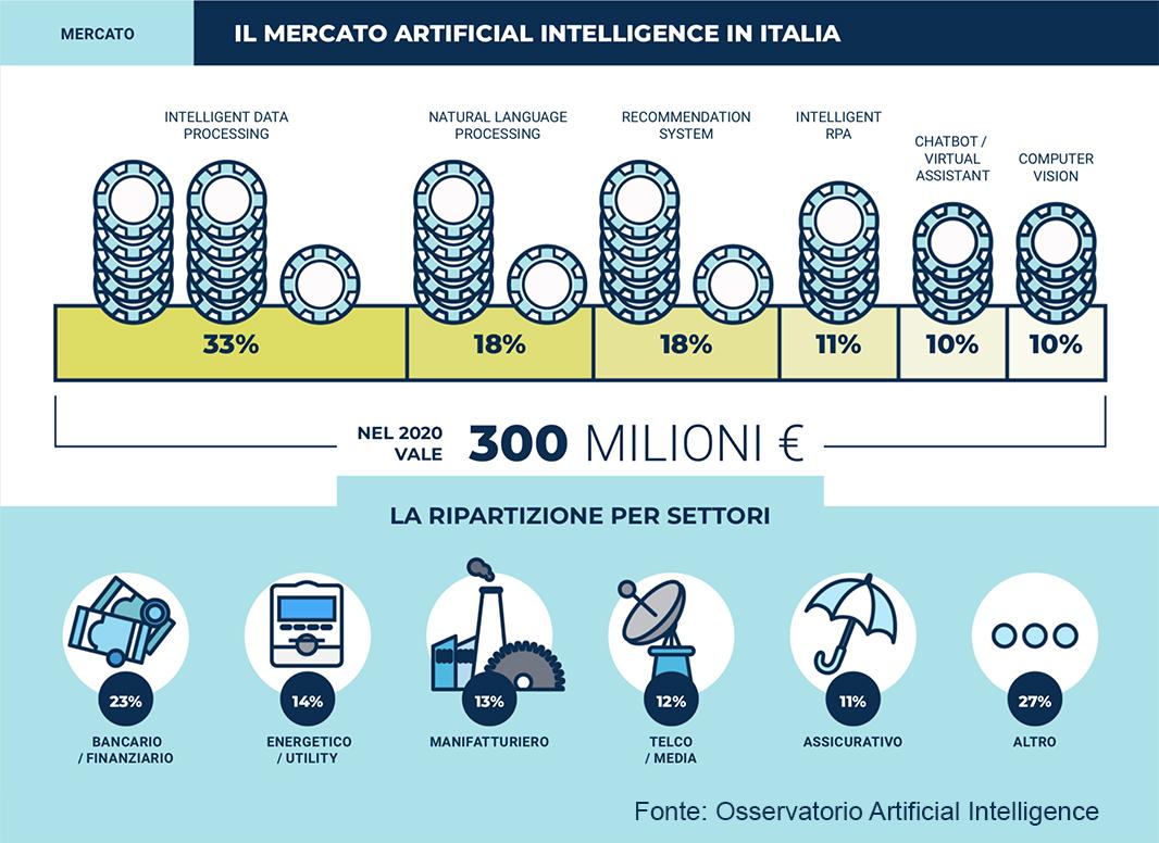 Osservatori mercato artificial intelligence Italia