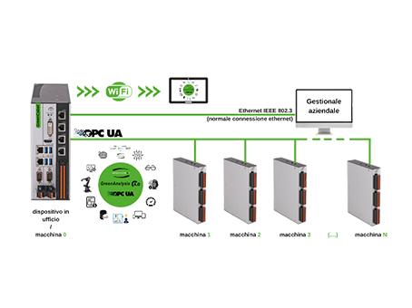 GreenCobot-GreenAnalysis-interconnessione-4.0