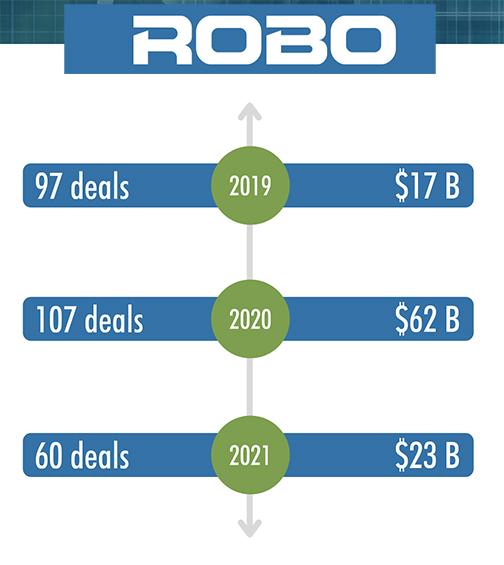 Robo Global index acquisizioni robot automazione